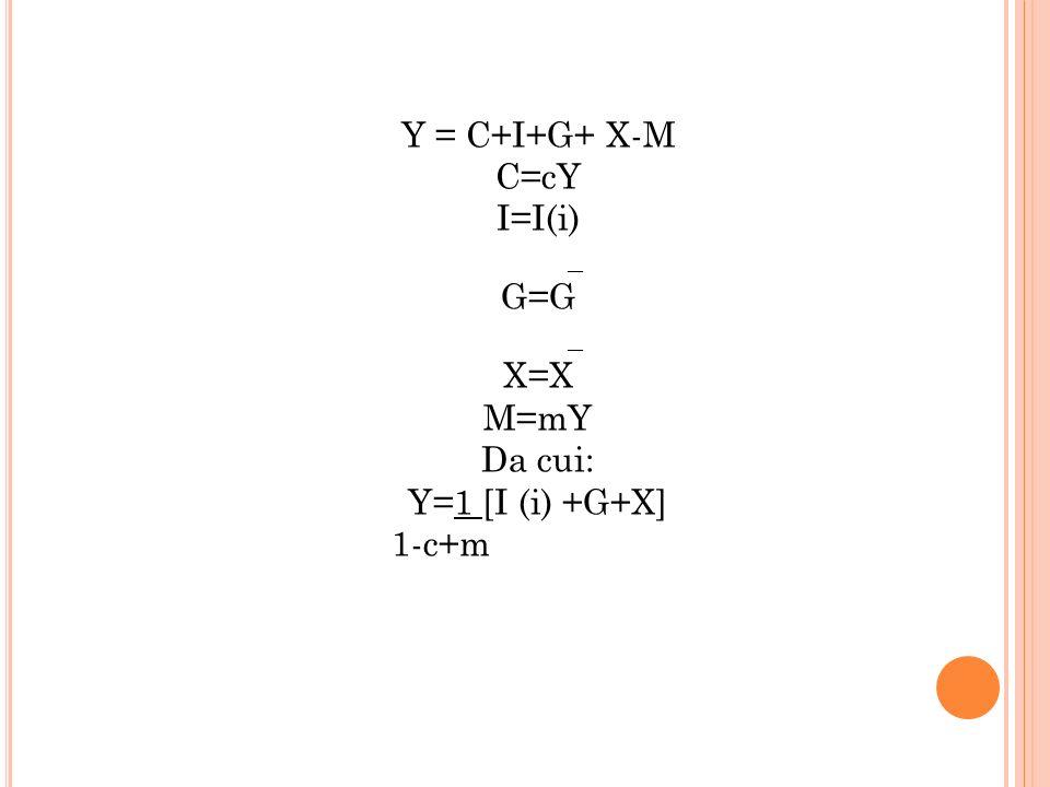 Y = C+I+G+ X-M C=cY I=I(i) G=G X=X M=mY Da cui: Y=1 [I (i) +G+X] 1-c+m